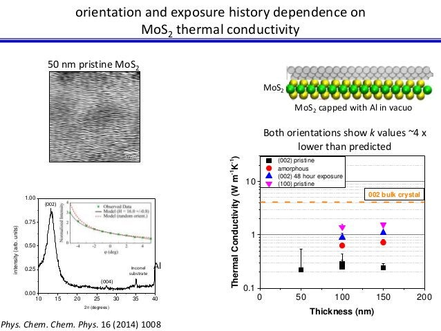 orientation and exposure history dependence on  MoS2 thermal conductivity  MoS2  Depiction of Al cap  Al  MoS2 capped with...
