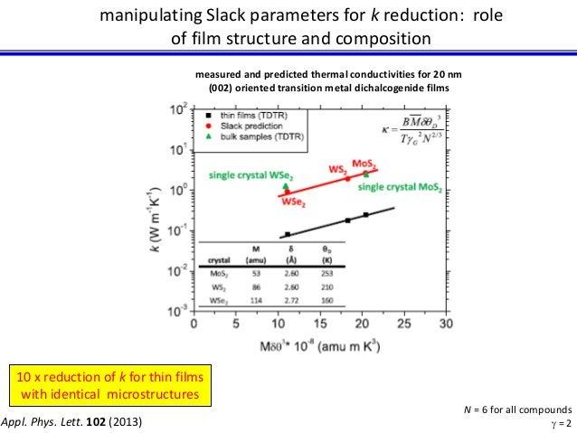 manipulating Slack parameters for k reduction: role  of film structure and composition  N = 6 for all compounds  g = 2  me...