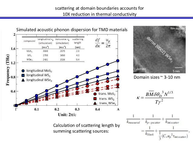 scattering at domain boundaries accounts for  10X reduction in thermal conductivity  Simulated acoustic phonon dispersion ...