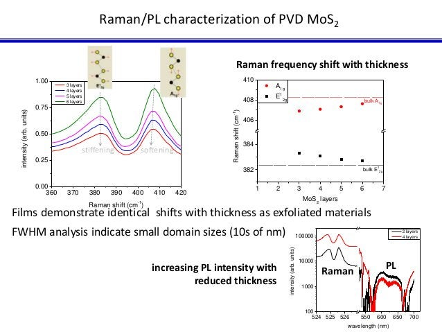 Raman/PL characterization of PVD MoS2  stiffening softening  1.00  0.75  0.50  0.25  0.00  Raman frequency shift with thic...