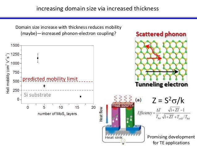 increasing domain size via increased thickness  Domain size increase with thickness reduces mobility  (maybe)—increased ph...