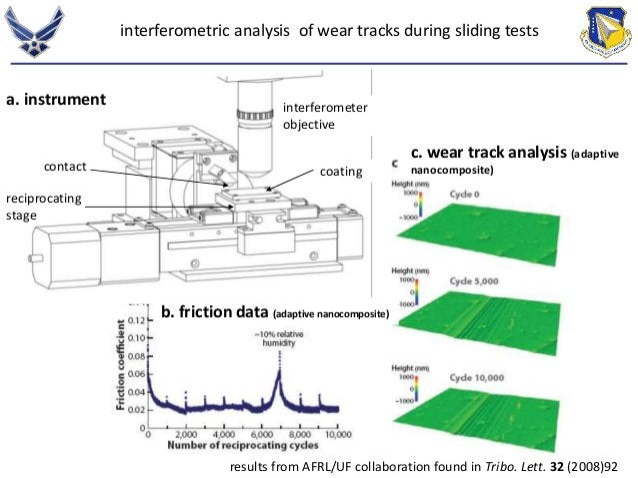 interferometric analysis of wear tracks during sliding tests  c. wear track analysis (adaptive  nanocomposite)  b. frictio...