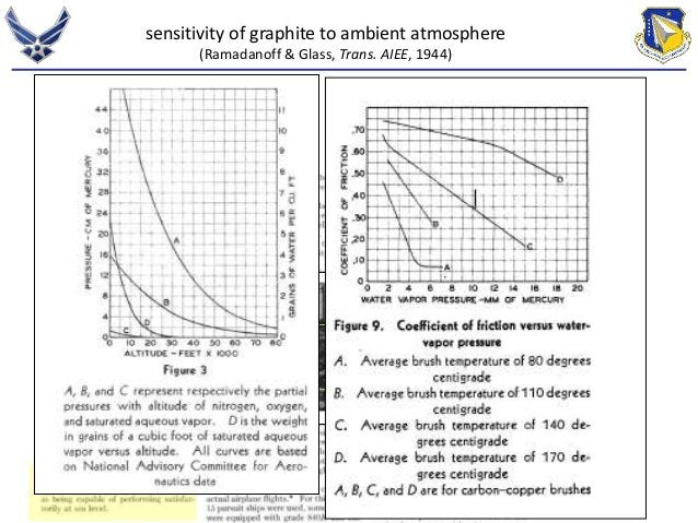 sensitivity of graphite to ambient atmosphere  (Ramadanoff & Glass, Trans. AIEE, 1944)