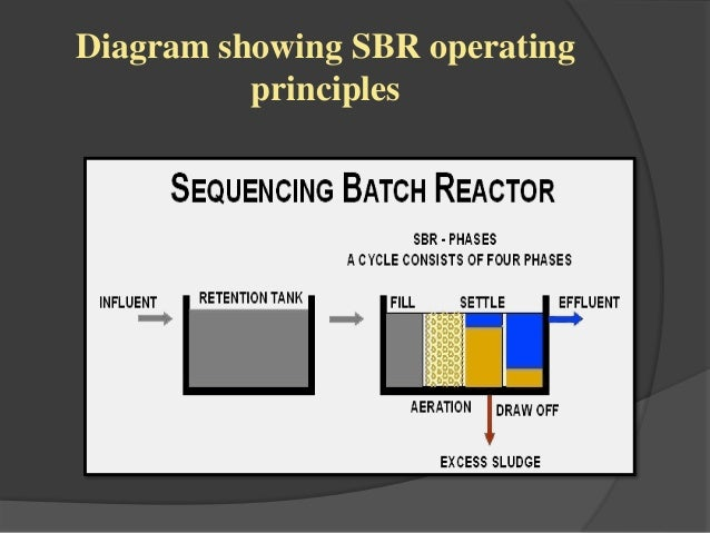 Sequencing Batch Reactor Ppt