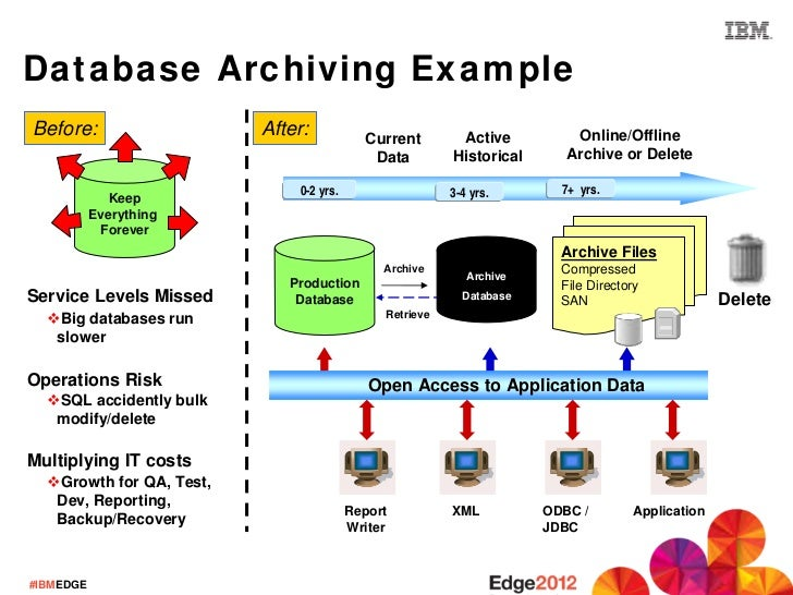 Storing Archive Data To Meet Compliance Challenges