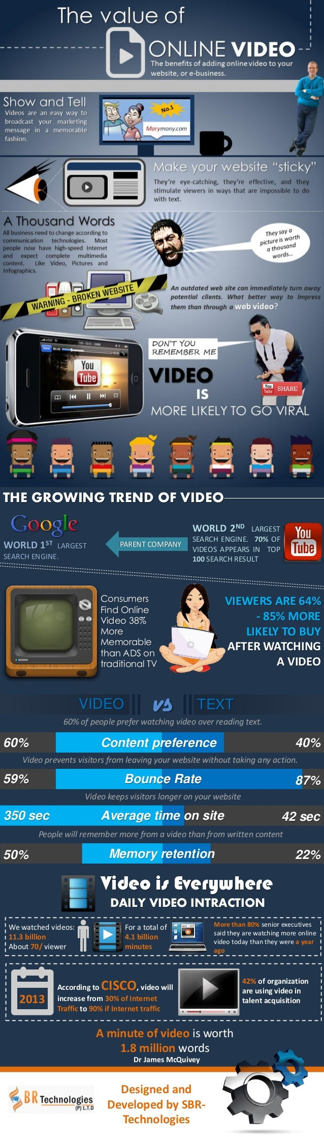 THE GROWING TREND OF VIDEO WORLD 2ND LARGEST SEARCH ENGINE. 70% OF VIDEOS APPEARS IN TOP 100 SEARCH RESULT PARENT COMPANYW...