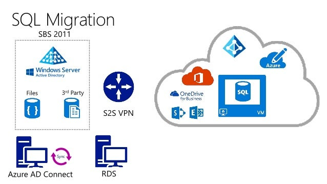 Moving from SBS to Azure