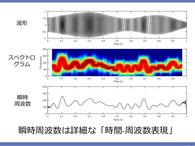 超音波による⾻質評価と信号処理...