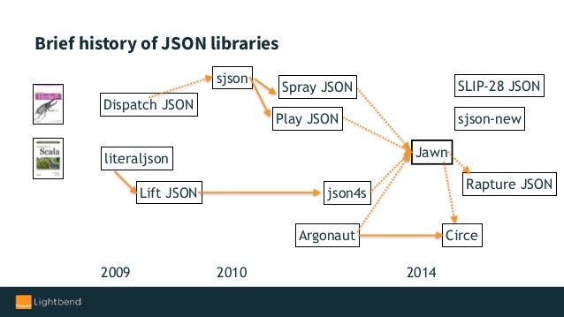 sbt, history of JSON libraries, microservices, and schema ...