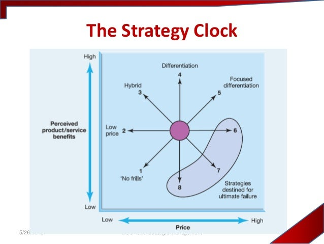 strategic clock on easyjet Read change 4: strategic positioning and strategic management strategic positioning is the positioning of an organization (unit) in the future, while taking into.