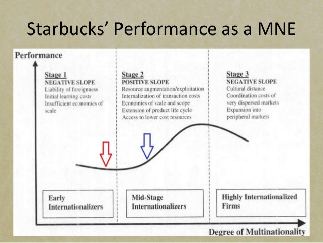 resuming internationalization starbucks case study Essay on starbucks case study - starbucks is one of the most recognized brands in the world the international operations were losing ground.