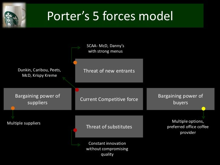 porter 5 forces model for lg The concept of industry life cycle and development of business strategies andrija sabol michael porter.