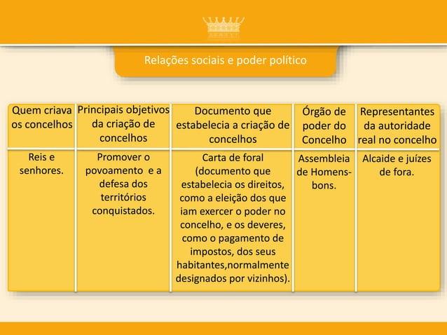Relações sociais e poder político Quem criava os concelhos Principais objetivos da criação de concelhos Documento que esta...