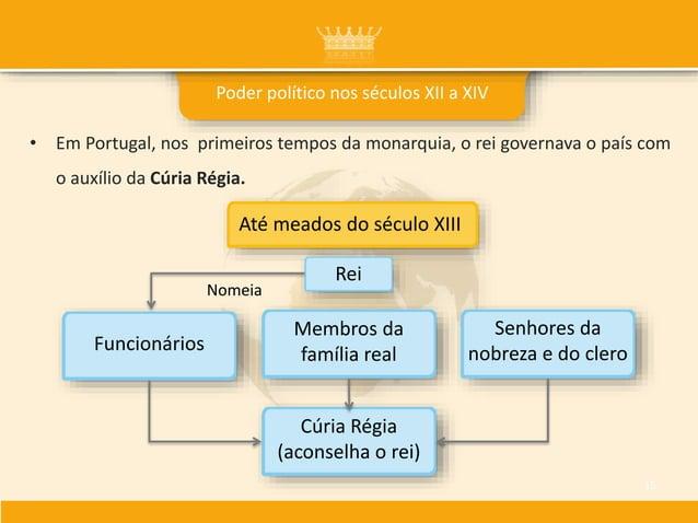 • Em Portugal, nos primeiros tempos da monarquia, o rei governava o país com o auxílio da Cúria Régia. Poder político nos ...