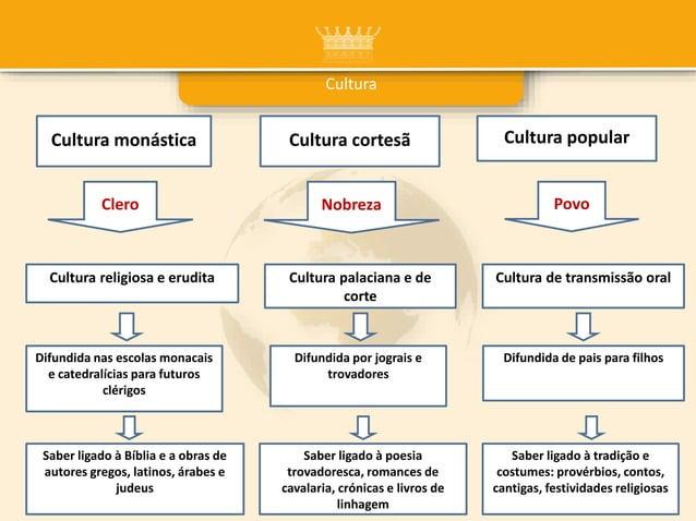 Cultura Clero Povo Cultura religiosa e erudita Nobreza Cultura monástica Cultura cortesã Cultura popular Cultura de transm...