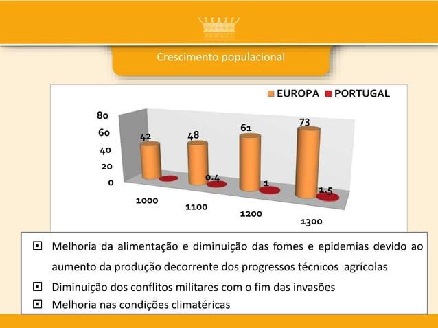 Crescimento populacional 0 20 40 60 80 1000 1100 1200 1300 42 48 61 73 0.4 1 1.5 EUROPA PORTUGAL  Melhoria da alimentação...