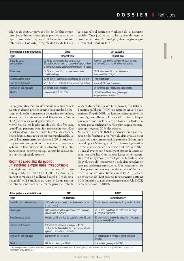15 Société Civile n° 101 Avril 2010 Retraites 15 salariés du secteur privé est de loin le plus impor- tant. Ses adhérents ...