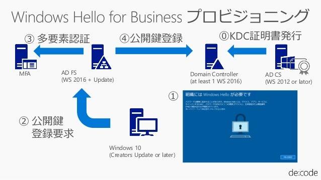 SC15] Windows Hello で実現するハイブリッド 生体認証