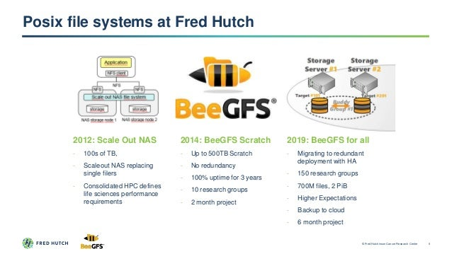 Posix file systems at Fred Hutch 2012: Scale Out NAS - 100s of TB, - Scaleout NAS replacing single filers - Consolidated H...