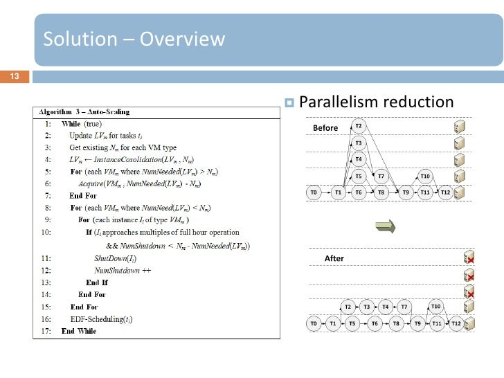 Solution – Overview13                            Parallelism   reduction
