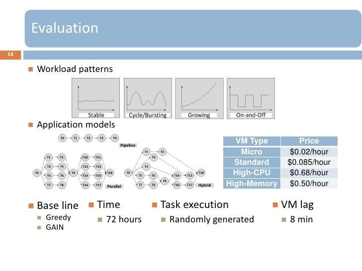 Evaluation14        Workload patterns        Application models                                                        V...