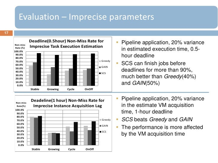 Evaluation – Imprecise parameters17                 Deadline(0.5hour) Non-Miss Rate for           Pipeline application, 2...