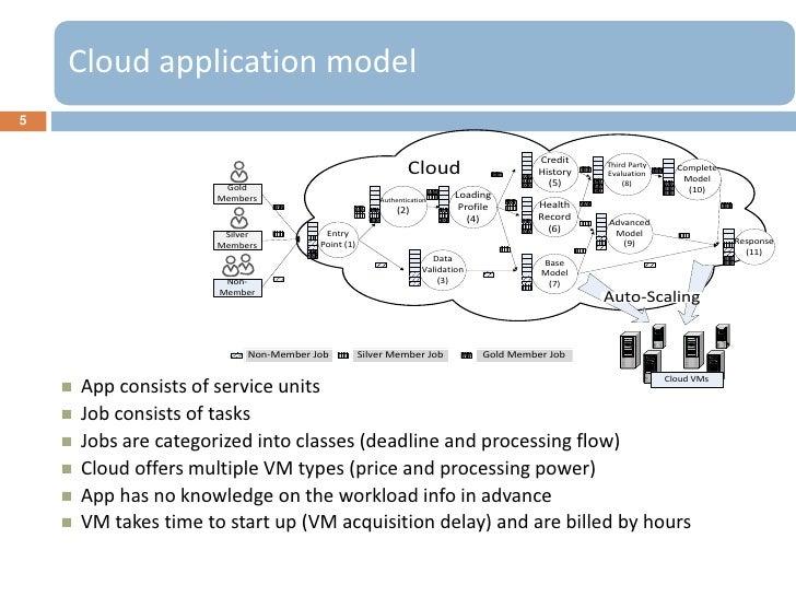 Cloud application model5                                                                                            Credit...