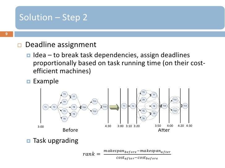 Solution – Step 29       Deadline assignment         Idea – to break task dependencies, assign deadlines          propor...