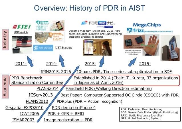 ISMAR2003 Image registration + PDR PLANS2010 PDRplus (PDR + Action recognition) PLANS2014 Handheld PDR (Walking Direction ...