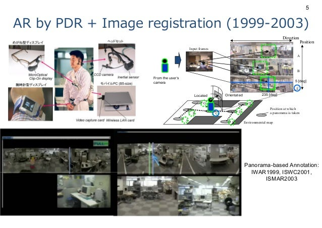 AR by PDR + Image registration (1999-2003) Panorama-based Annotation: IWAR1999, ISWC2001, ISMAR2003 G Environmental map A ...