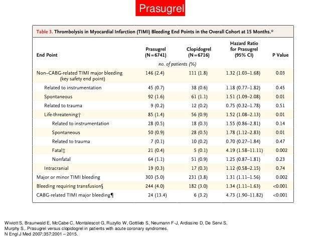 Prasugrel         • El sangrado fue más frecuente en pacientes con:                – Peso < 60 kilos                – Edad...