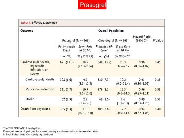 ASA + Prasugrel:Se podría usar en pacientes que notengan predictores de sangrado comohistoria de ECV ó isquemia cerebraltr...