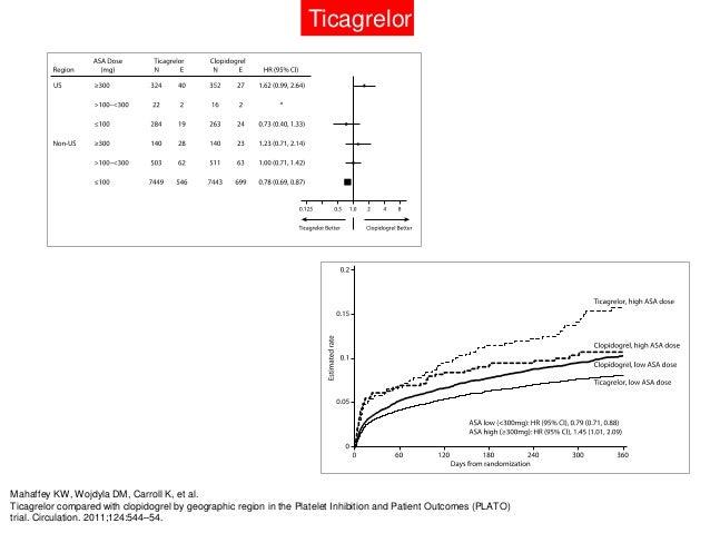 ASA + Ticagrelor:La FDA advierte que se utilicen dosis bajas de ASAen combinación con ticagrelor.Las guías norteamericanas...