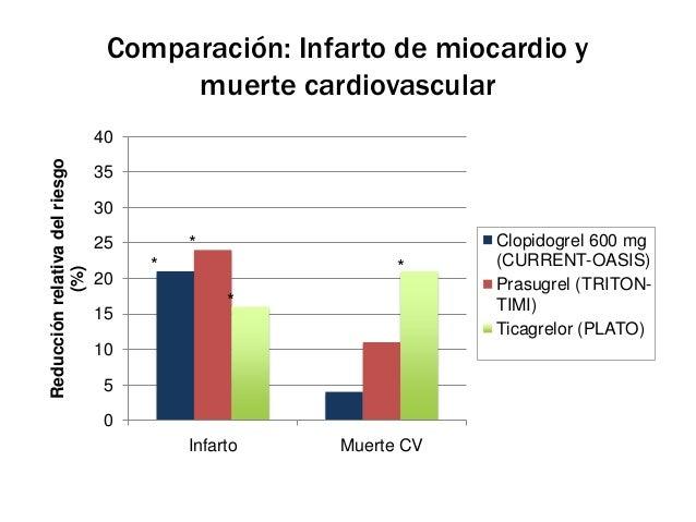 Comparación: ECV y trombosis del stent                                    60                                              ...