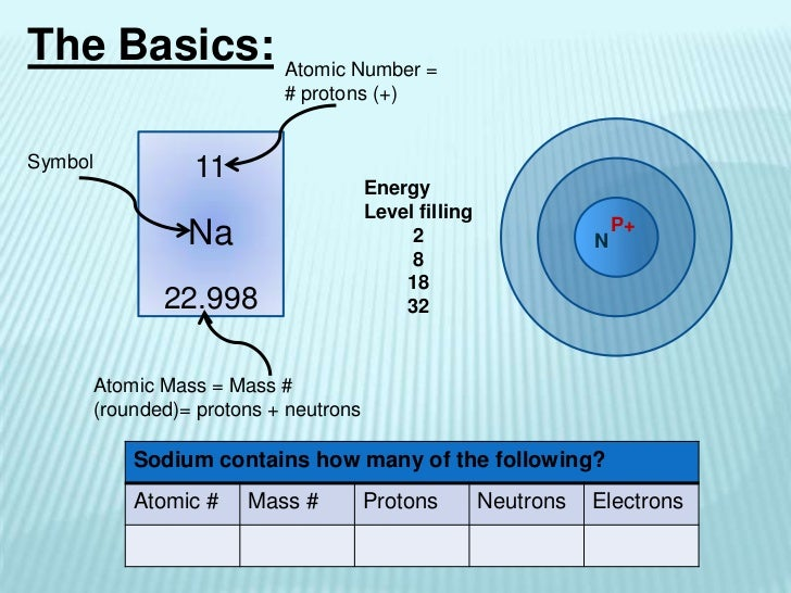 Sca245 chemistry and periodic table urtaz Image collections