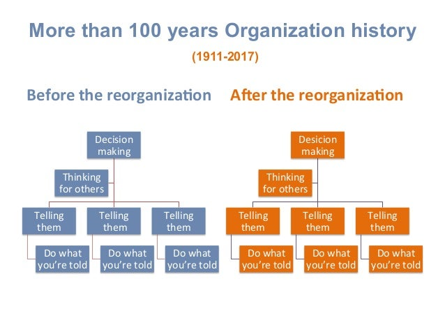 More than 100 years Organization history (1911-2017) BeforethereorganizaAon Decision making Telling them Dowhat y...