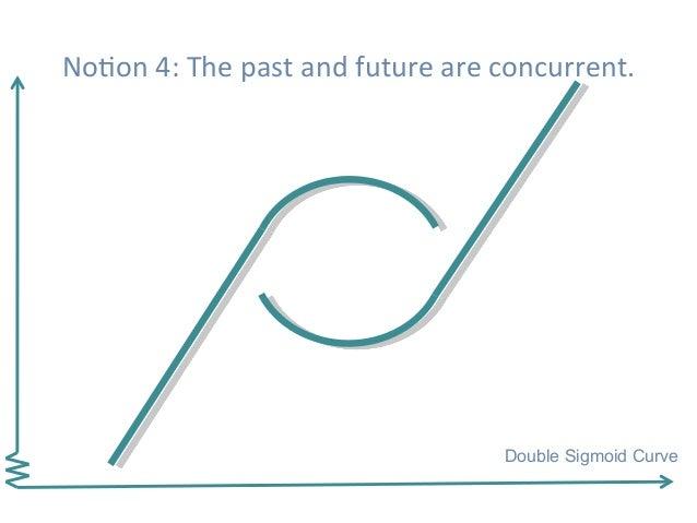 Double Sigmoid Curve NoHon4:Thepastandfutureareconcurrent.