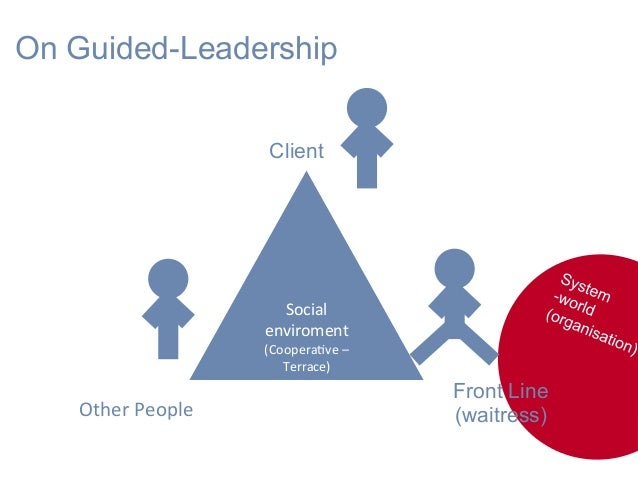 Social enviroment (CooperaHve– Terrace) Client Front Line (waitress) On Guided-Leadership OtherPeople