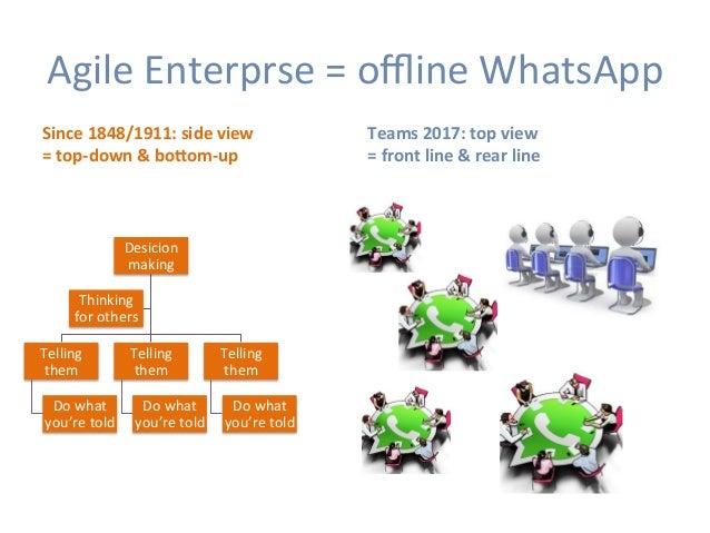 AgileEnterprse=offlineWhatsApp Since1848/1911:sideview =top-down&bo`om-up Teams2017:topview =frontline&...