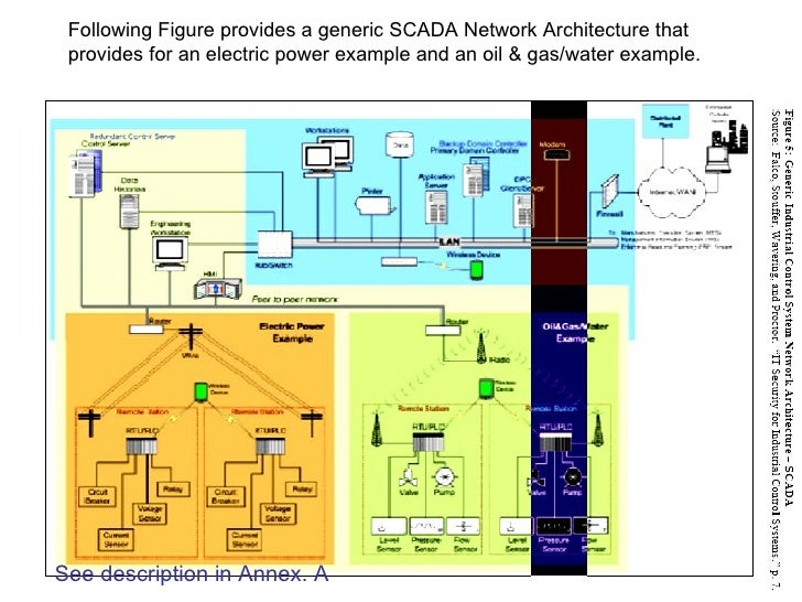 Enjoyable Scada System Wiring Cloud Hisonuggs Outletorg