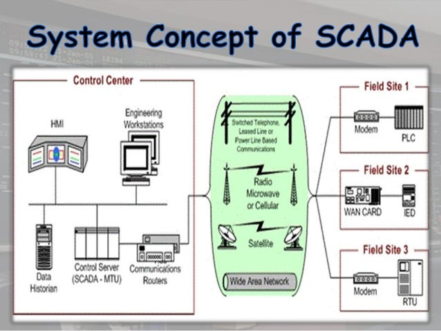 Focus On Phantom Power also  further Electricity Transmission besides Smart Water  work as well Report Renewable Hawaii. on utility power distribution diagram