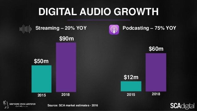 Streaming – 20% YOY Podcasting – 75% YOY 2015 2018 $50m $90m 2015 2018 $12m $60m DIGITAL AUDIO GROWTH Source: SCA market e...