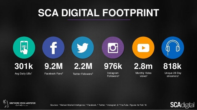 301k 9.2M 2.2M 976k Avg Daily UBs1 Facebook Fans2 Twitter Followers3 Instagram Followers4 Sources: 1 Nielsen Market Intell...