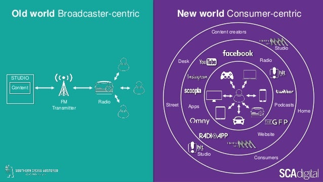 Old world Broadcaster-centric FM Transmitter Radio STUDIO Content New world Consumer-centric Website Apps Radio Podcasts H...