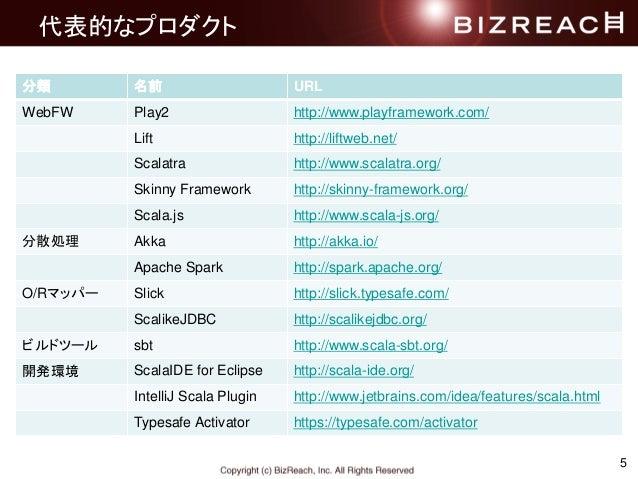 代表的なプロダクト 5 分類 名前 URL WebFW Play2 http://www.playframework.com/ Lift http://liftweb.net/ Scalatra http://www.scalatra.org/...