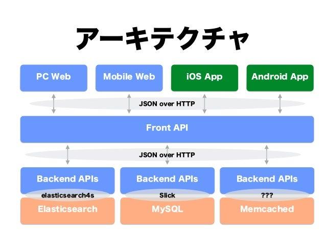 アーキテクチャ PC Web Mobile Web iOS App Android App Front API Backend APIs Backend APIs Backend APIs Elasticsearch MySQL Memcach...