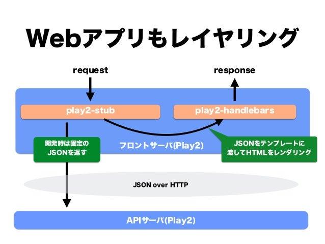 Webアプリもレイヤリング play2-stub play2-handlebars フロントサーバ(Play2) APIサーバ(Play2) JSON over HTTP 開発時は固定の JSONを返す JSONをテンプレートに 渡してHTML...