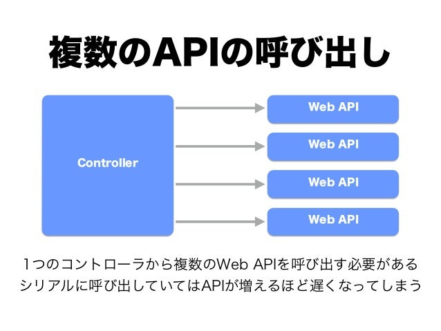複数のAPIの呼び出し Web API Web API Web API Web API Controller 1つのコントローラから複数のWeb APIを呼び出す必要がある シリアルに呼び出していてはAPIが増えるほど遅くなってしまう