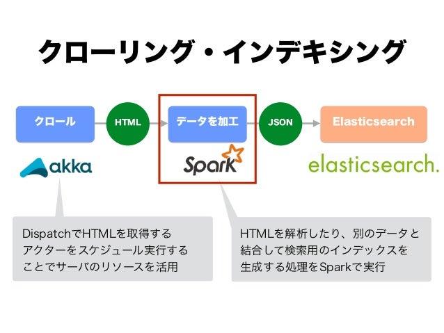 クローリング・インデキシング データを加工 Elasticsearchクロール JSONHTML DispatchでHTMLを取得する アクターをスケジュール実行する ことでサーバのリソースを活用 HTMLを解析したり、別のデータと 結合して検...