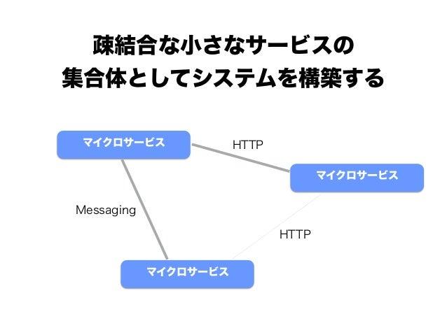 疎結合な小さなサービスの 集合体としてシステムを構築する マイクロサービス マイクロサービス マイクロサービス HTTP Messaging HTTP